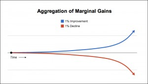 Marginal Gains Aggreggation