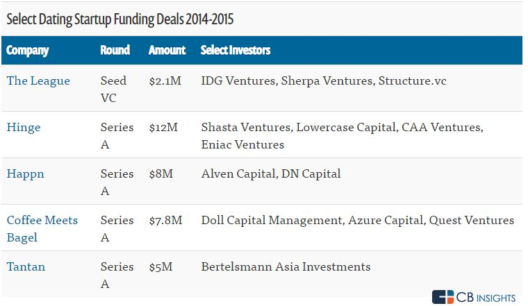 Dating App Startups Funding Deals by CB Insights